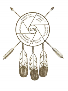 The six organizational components of the First Nations Final Project from the1986-1987 Biennial Report.